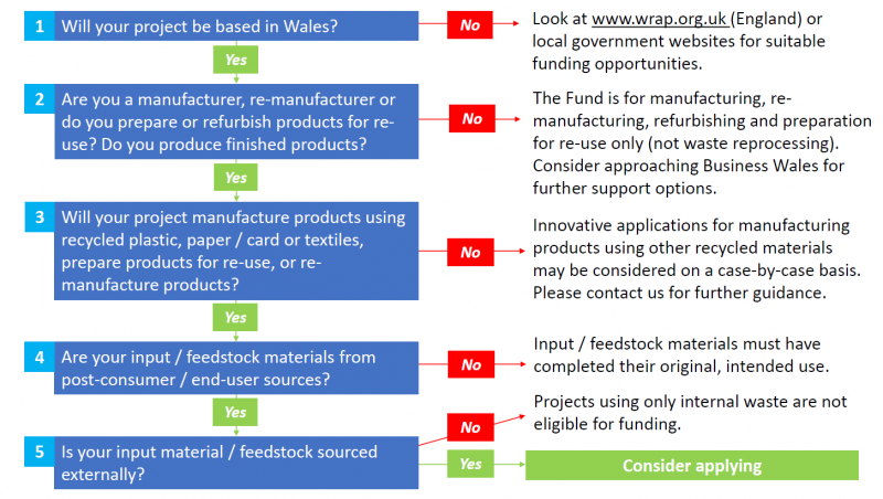 Flowchart showing how to apply for the Circular Economy Fund